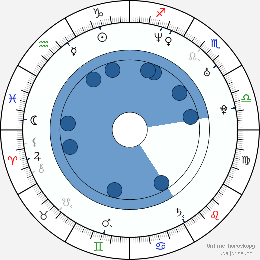 Dan Přibáň wikipedie, horoscope, astrology, instagram
