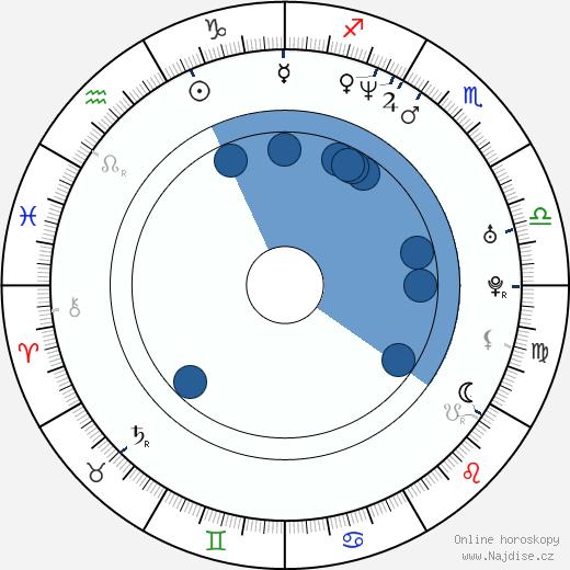 Dan Zachary wikipedie, horoscope, astrology, instagram
