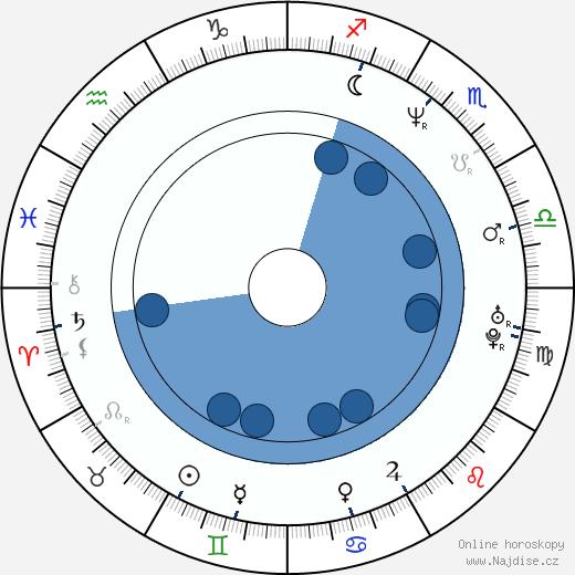 Dana Ashbrook wikipedie, horoscope, astrology, instagram