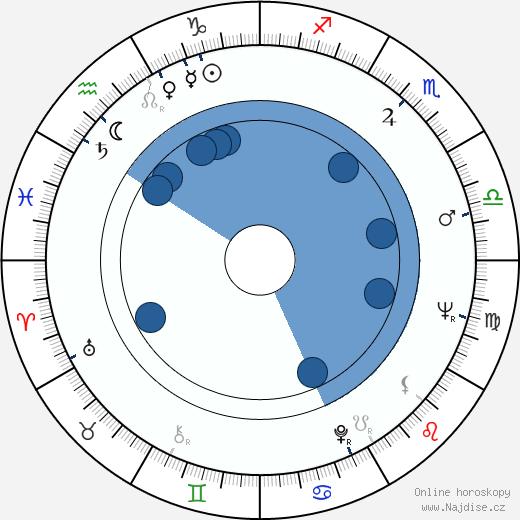 Dana Balounová wikipedie, horoscope, astrology, instagram