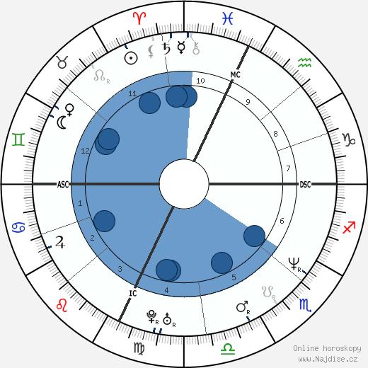 Dana Barros wikipedie, horoscope, astrology, instagram