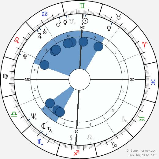 Dana Carvey wikipedie, horoscope, astrology, instagram