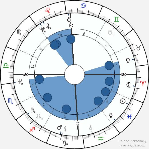 Dana Delany wikipedie, horoscope, astrology, instagram