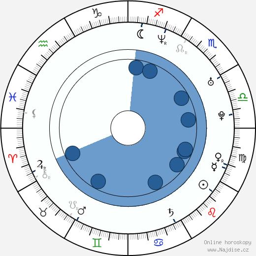 Dana Řeháčková wikipedie, horoscope, astrology, instagram