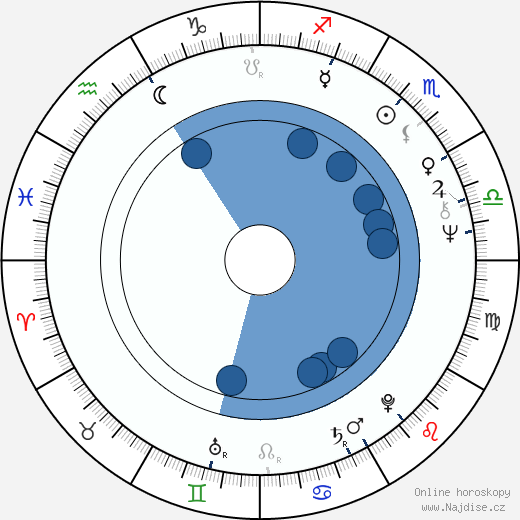 Dana Syslová wikipedie, horoscope, astrology, instagram
