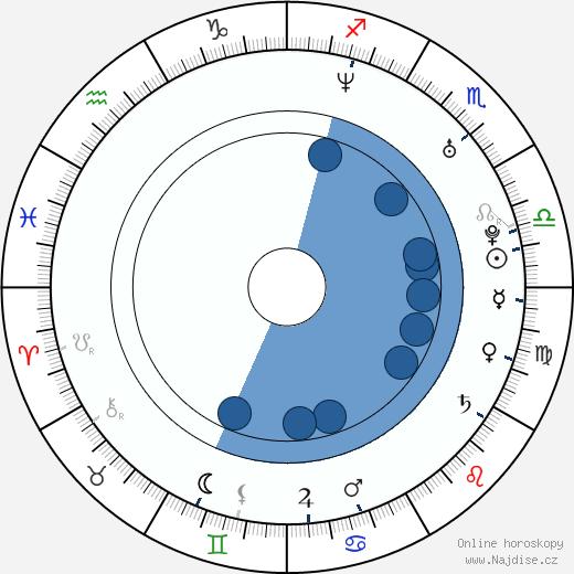 Dana Todorović wikipedie, horoscope, astrology, instagram