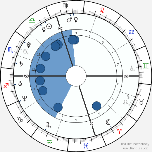 Dani Pedrosa wikipedie, horoscope, astrology, instagram