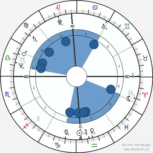 Daniel Auteuil wikipedie, horoscope, astrology, instagram
