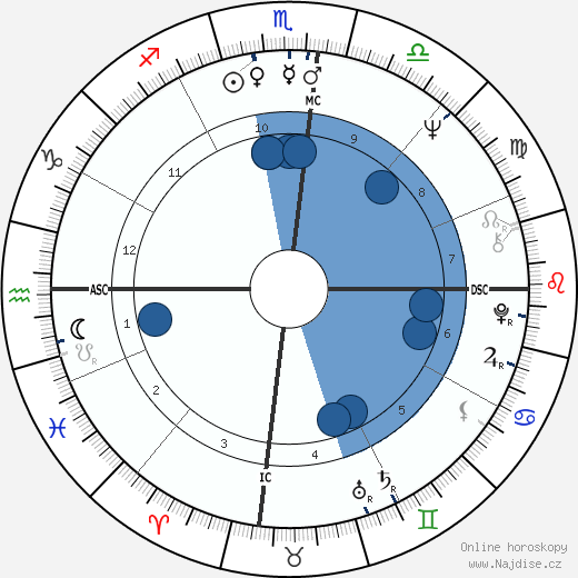 Daniel Barenboim wikipedie, horoscope, astrology, instagram