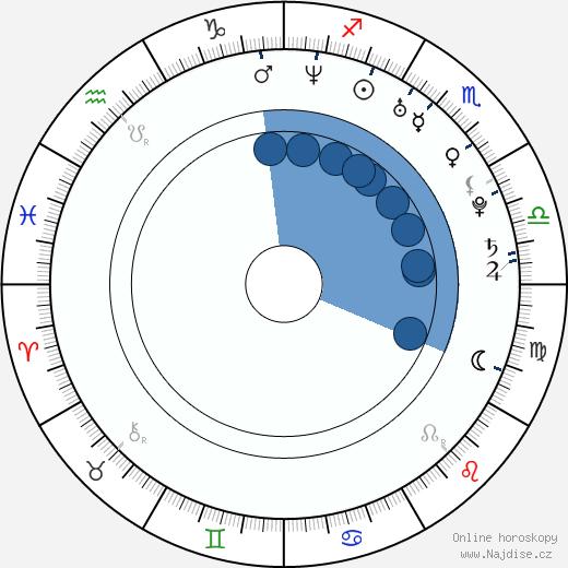 Daniel Barták wikipedie, horoscope, astrology, instagram