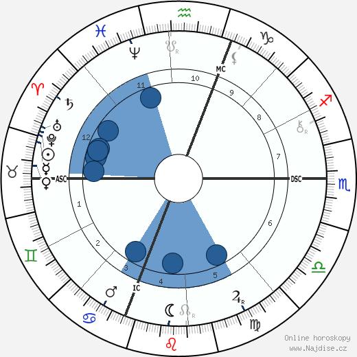 Daniel Chester French wikipedie, horoscope, astrology, instagram