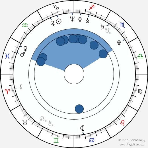 Daniel D'Alimonte wikipedie, horoscope, astrology, instagram