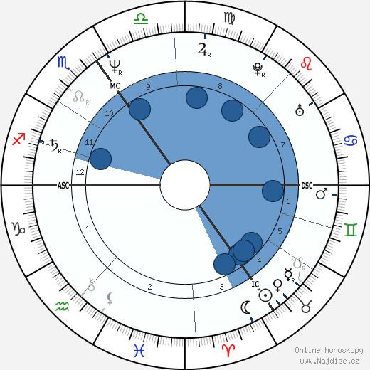 Daniel Day-Lewis wikipedie, horoscope, astrology, instagram
