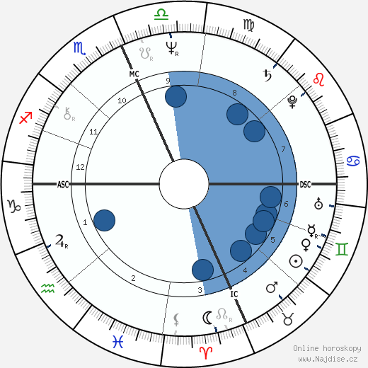 Daniel DiNardo wikipedie, horoscope, astrology, instagram
