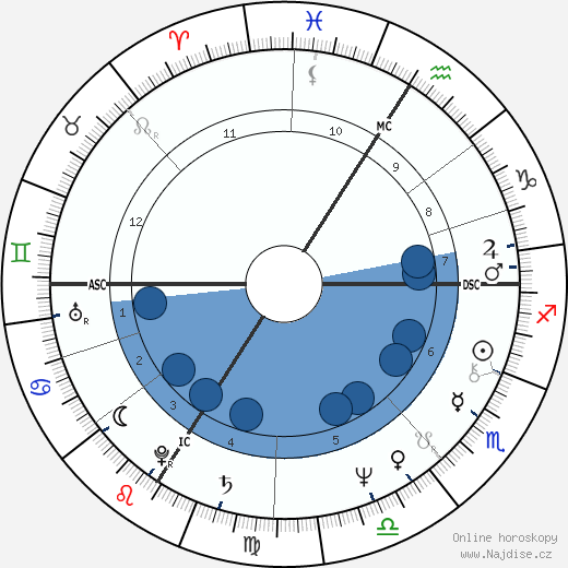 Daniel Guichard wikipedie, horoscope, astrology, instagram