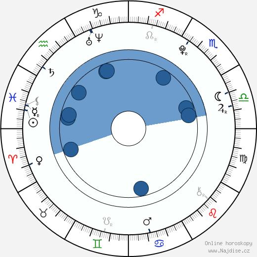 Daniel Habrda wikipedie, horoscope, astrology, instagram