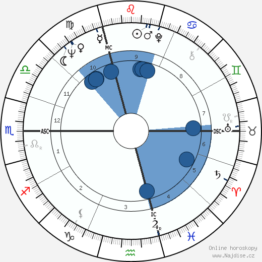 Daniel Hechter wikipedie, horoscope, astrology, instagram