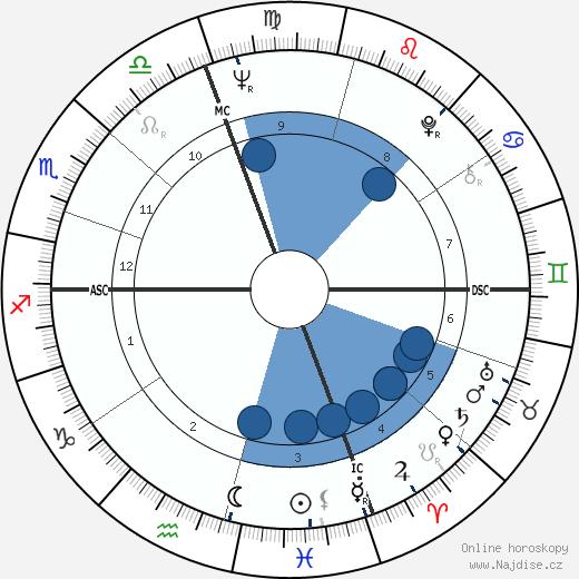 Daniel J. Travanti wikipedie, horoscope, astrology, instagram