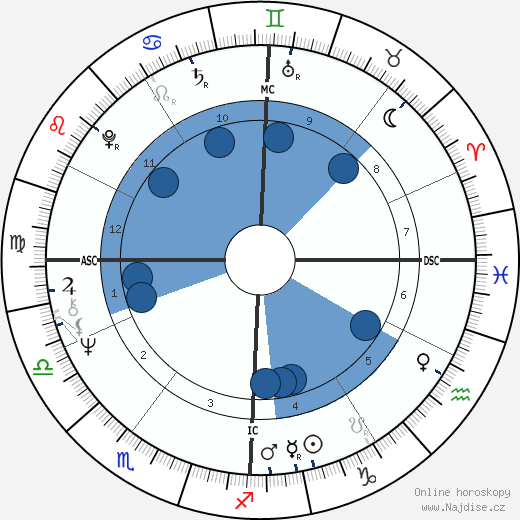 Daniel Johnson Jr. wikipedie, horoscope, astrology, instagram