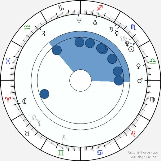 Daniel Kolář wikipedie, horoscope, astrology, instagram