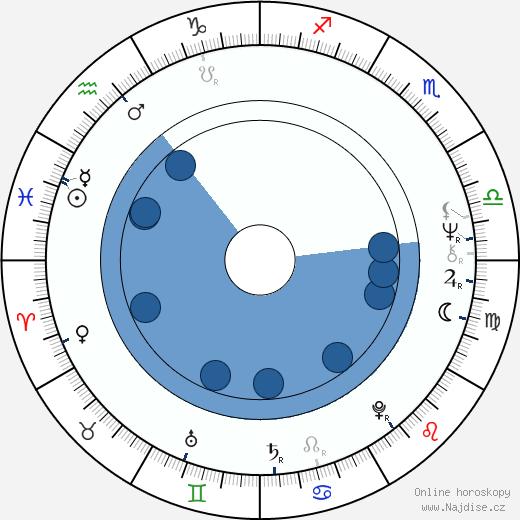 Daniel Olbrychski wikipedie, horoscope, astrology, instagram