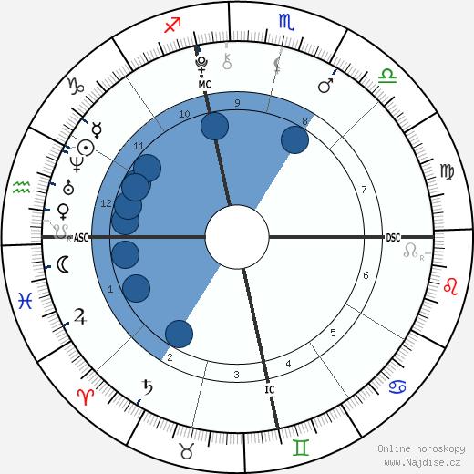 Daniel Patrick Hunt wikipedie, horoscope, astrology, instagram