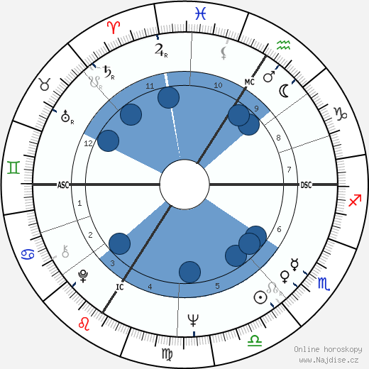 Daniel Prévost wikipedie, horoscope, astrology, instagram