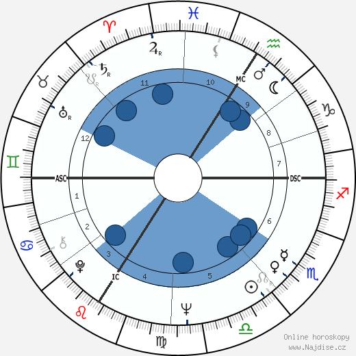 Daniel Prévost wikipedie, horoscope, astrology, instagram
