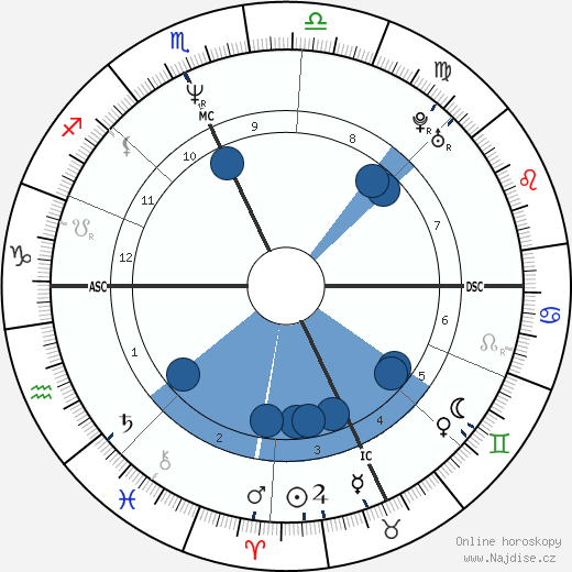 Daniel Quinn wikipedie, horoscope, astrology, instagram