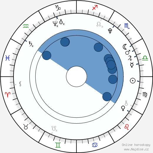 Daniel Řezníček wikipedie, horoscope, astrology, instagram