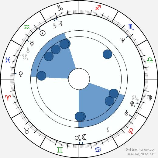 Daniel Rous wikipedie, horoscope, astrology, instagram