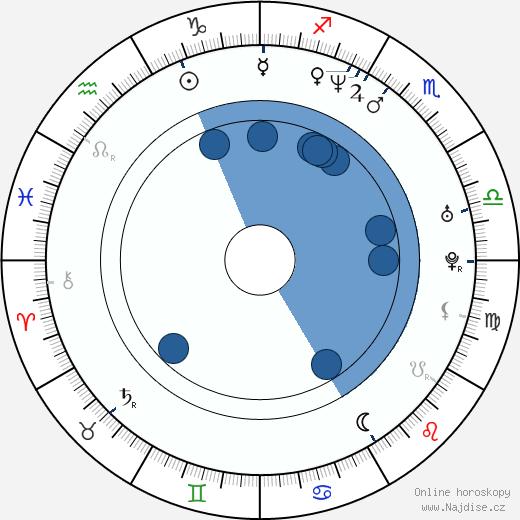 Daniel Takáč wikipedie, horoscope, astrology, instagram