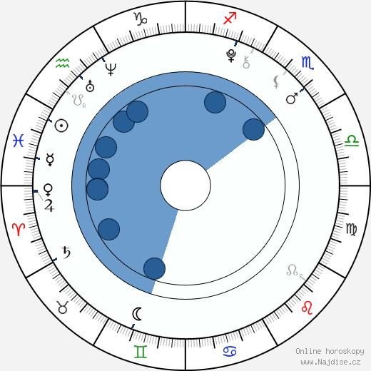 Daniel Valášek wikipedie, horoscope, astrology, instagram