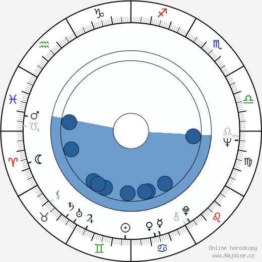 Daniela Šrajerová wikipedie, horoscope, astrology, instagram