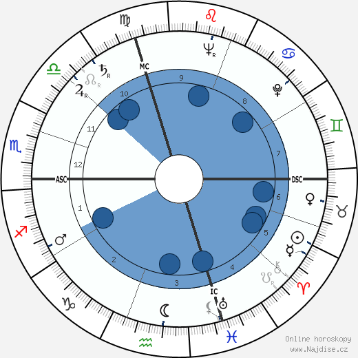 Daniele D'Anza wikipedie, horoscope, astrology, instagram