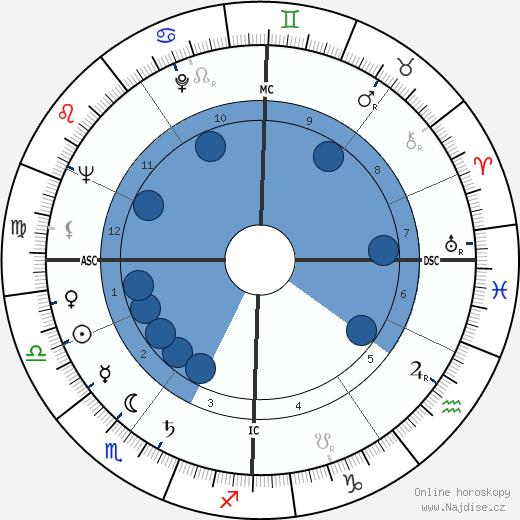 Danièle Delorme wikipedie, horoscope, astrology, instagram