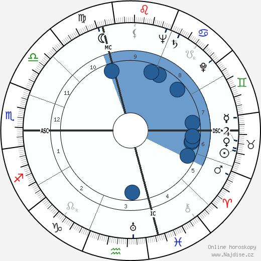 Danielle Darrieux wikipedie, horoscope, astrology, instagram