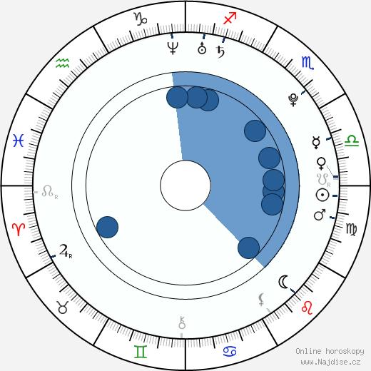 Danielle Panabaker wikipedie, horoscope, astrology, instagram