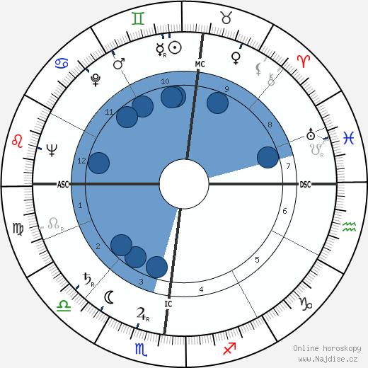 Danilo Martelli wikipedie, horoscope, astrology, instagram