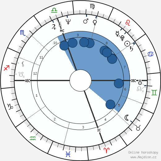 Danny Glover wikipedie, horoscope, astrology, instagram
