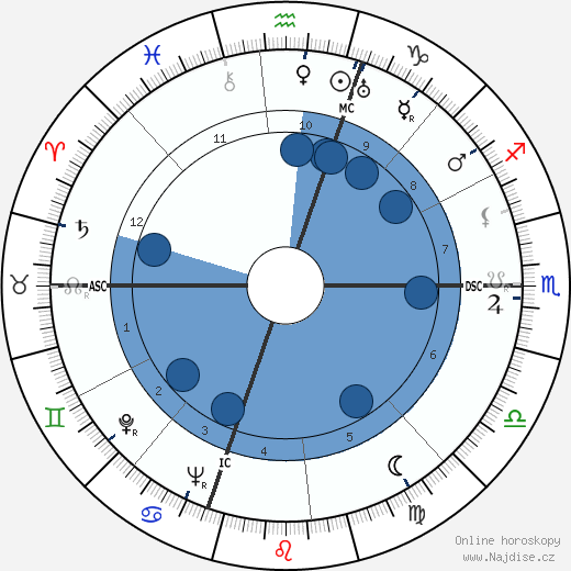 Danny Kaye wikipedie, horoscope, astrology, instagram