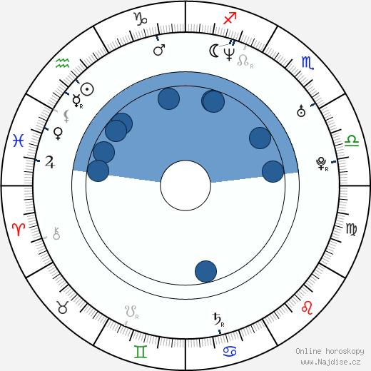 Dano Dangl wikipedie, horoscope, astrology, instagram