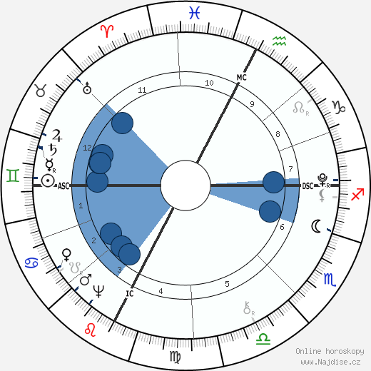 Dante Alighieri wikipedie, horoscope, astrology, instagram