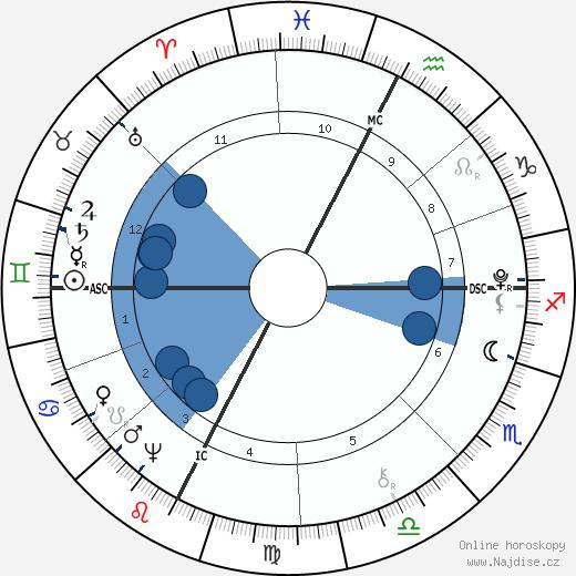 Dante Alighieri wikipedie, horoscope, astrology, instagram