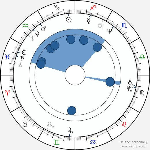 Dany Brillant wikipedie, horoscope, astrology, instagram