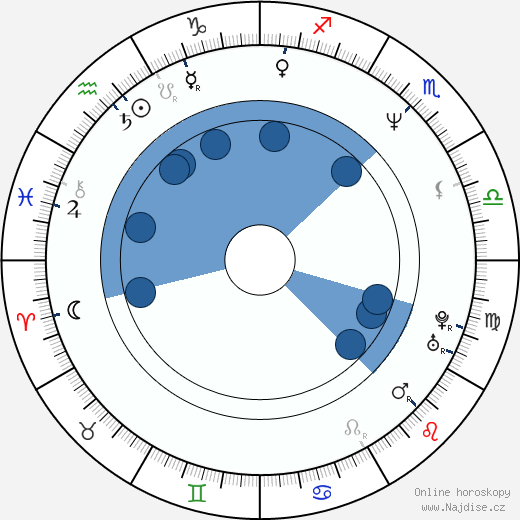 Daphne Ashbrook wikipedie, horoscope, astrology, instagram