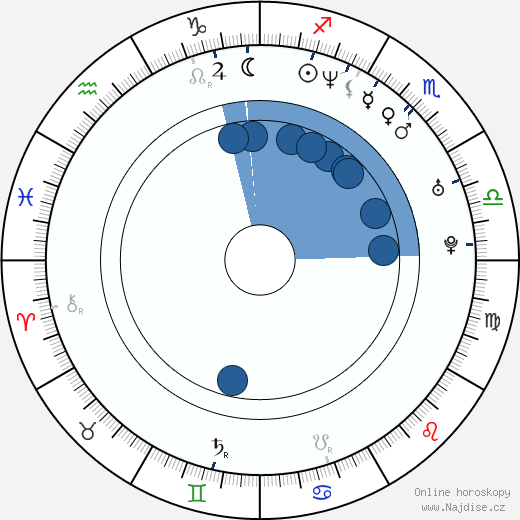 Dara Rolins wikipedie, horoscope, astrology, instagram