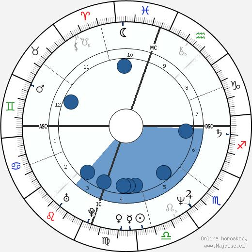 Darby Crash wikipedie, horoscope, astrology, instagram