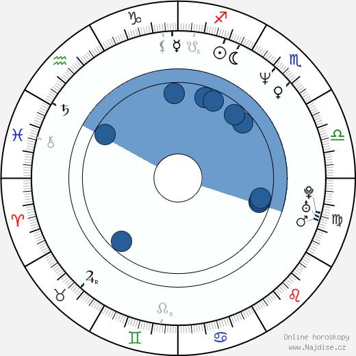 Dariusz Gajewski wikipedie, horoscope, astrology, instagram