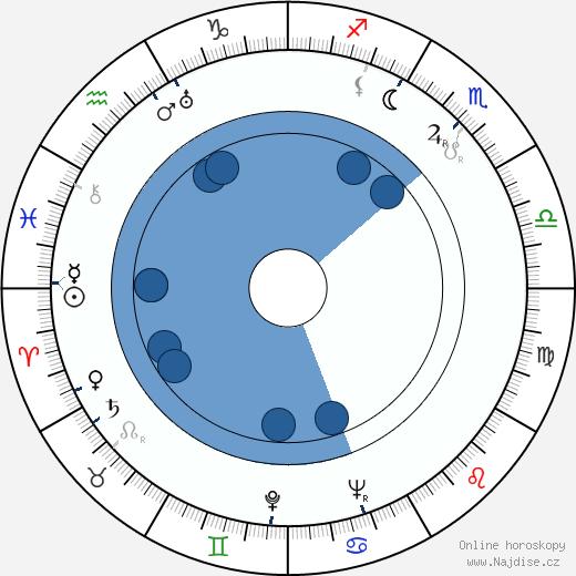 Darja Hajská wikipedie, horoscope, astrology, instagram
